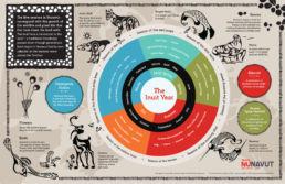 The Inuit Year seasonal infographic